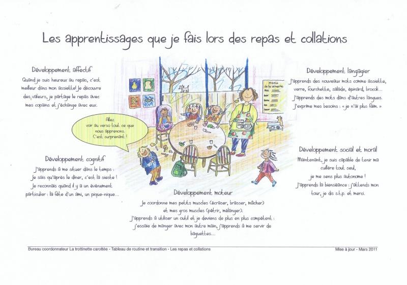 les apprentissages de l'enfant lors des repas Ccf01025