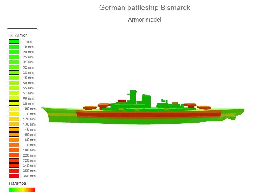 Tirpitz & Bismarck Models, Armor Layouts and Stats 610