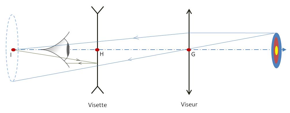 Distance visette-viseur Schema10