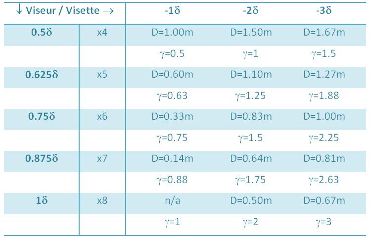 Distance visette-viseur Visett10