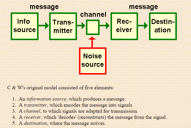 Complexity of the cell's transport and communication system Transm10
