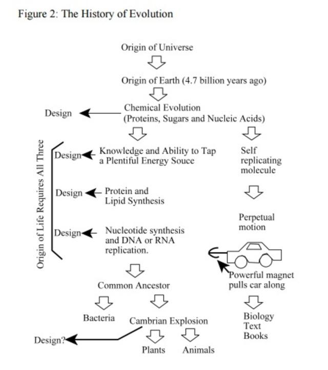 DNA & origin of life scenarios Www_id10