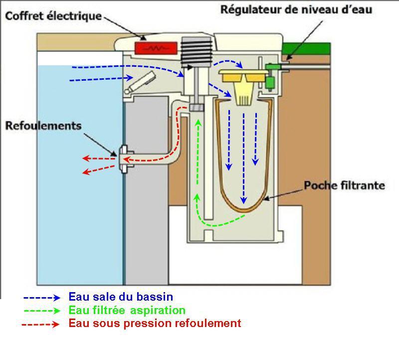 filtre sherlock (erreur) --> CFR75 Filwat12