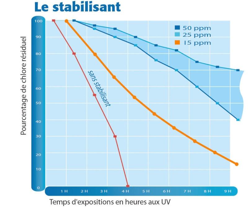 Traitement de l'eau par eau de javel - Page 12 Stabil10