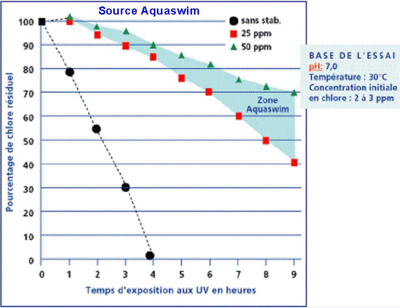 Traitement de l'eau par eau de javel - Page 12 Stabil12