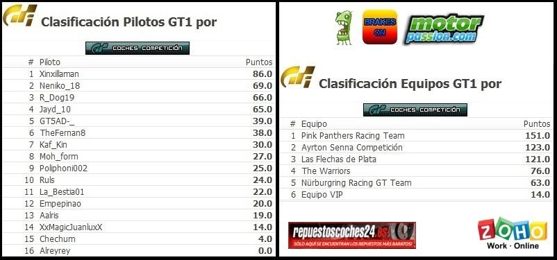 Xinxillaman campeón de pilotos de la 7ª Temporada de Gran Turismo en CGC Cronic10