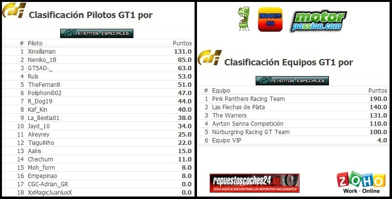 Xinxillaman campeón de pilotos de la 7ª Temporada de Gran Turismo en CGC Cronic11