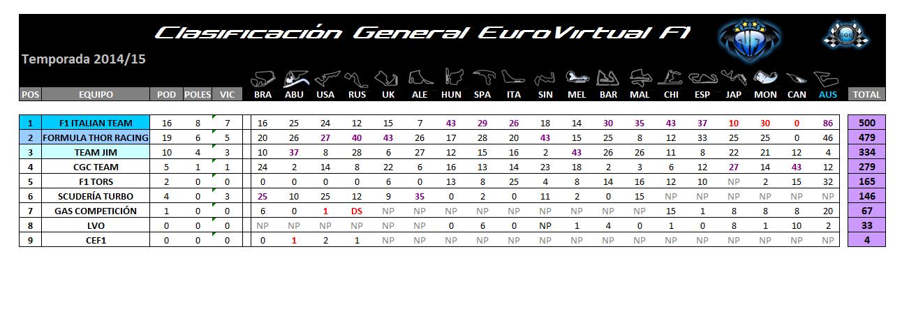[EuroVirtual F1] Clasificación General 2014/2015 Evf1_f12
