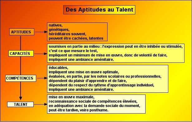 Que pensez-vous de cette définition de l'intelligence ? Aptitu10