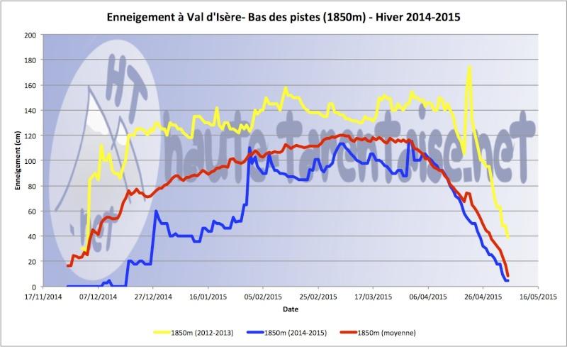 Historique de l'enneigement en Haute-Tarentaise - Page 4 15basv10