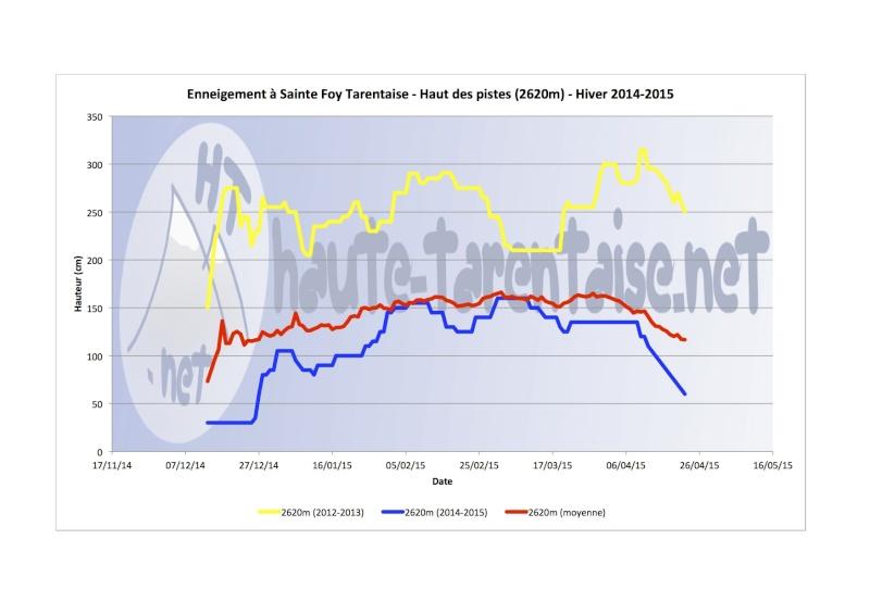 Historique de l'enneigement en Haute-Tarentaise - Page 4 15haut10