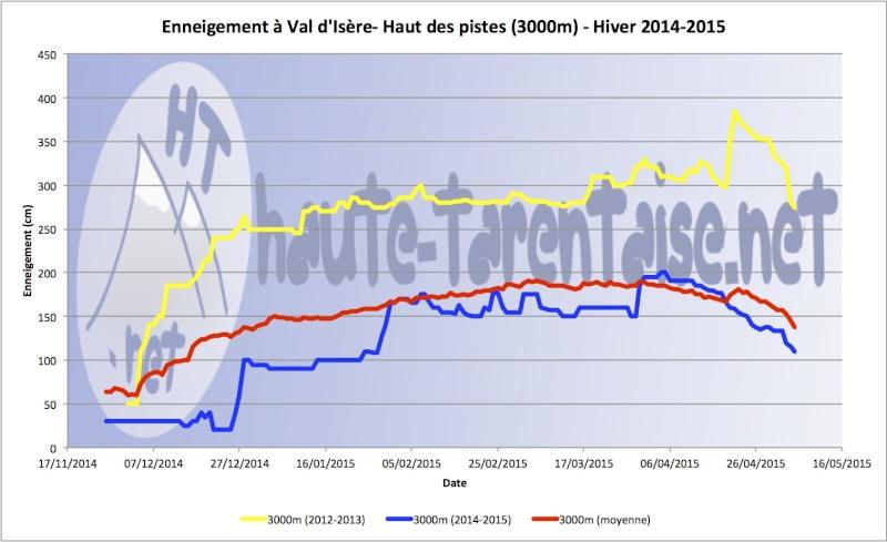 Historique de l'enneigement en Haute-Tarentaise - Page 4 15haut12