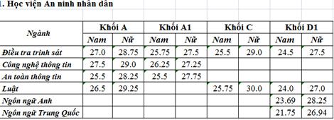 Điểm chuẩn các trường Công an nhân dân Aaaa_h10