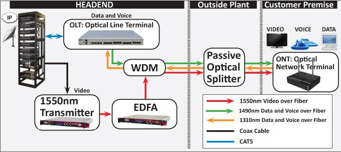 DASAN Networks - thiết bị GPON và hạ tầng Internet tốc độ cao Gpon-w10