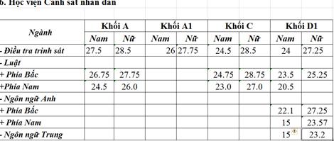 Điểm chuẩn các trường Công an nhân dân Ha26-810