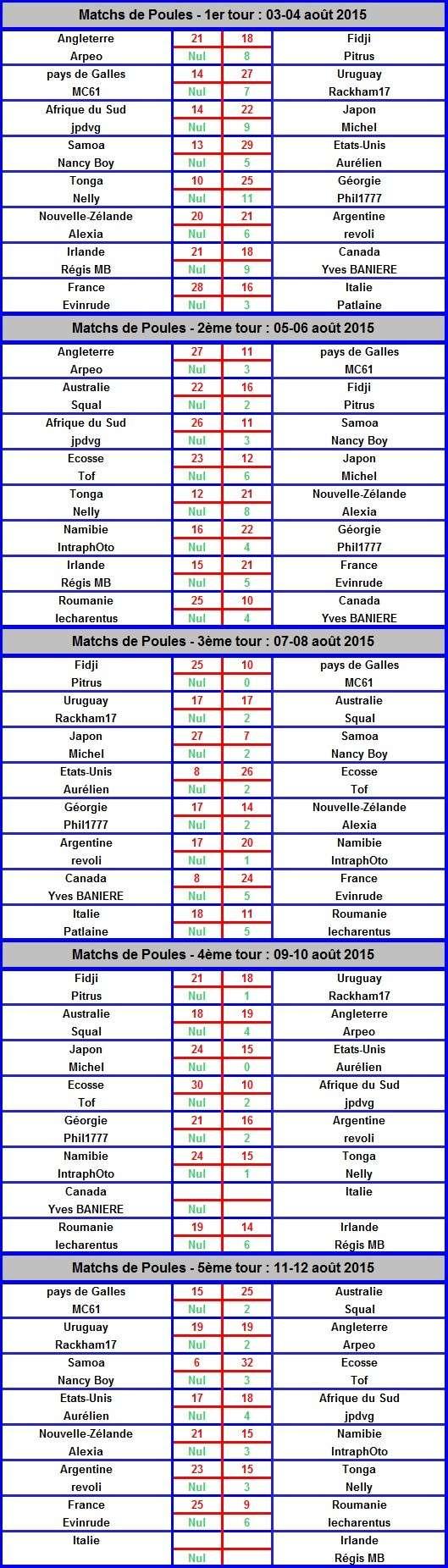 Les résultats de la Coupe du Monde Forum Photo 2015 - Page 2 Suivi_14