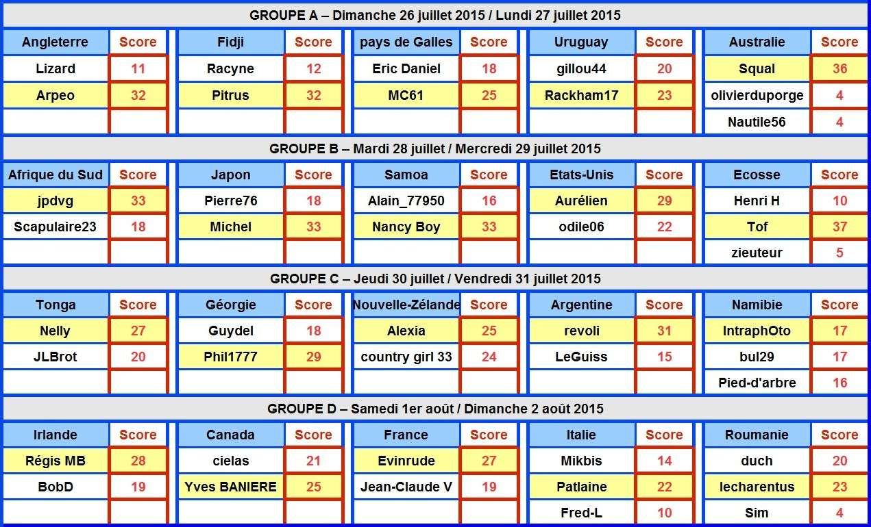 Les résultats de la Coupe du Monde Forum Photo 2015 - Page 2 Tablea15