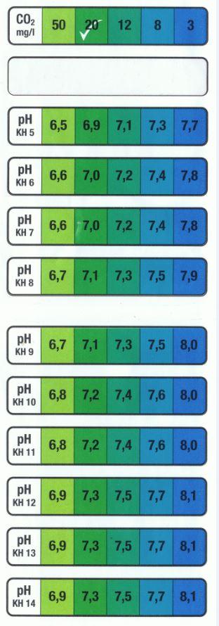 Mélange eau osmosée et eau en bouteille (evian ) Ph10