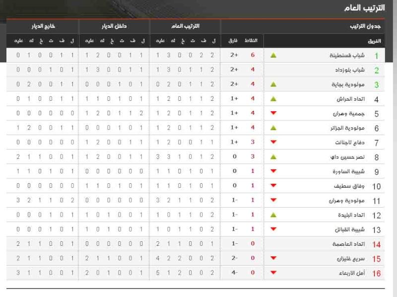 جدول ترتيب الفرق بعد الجولة الثانية من البطولة المحترفة الأولى موبيليس 142
