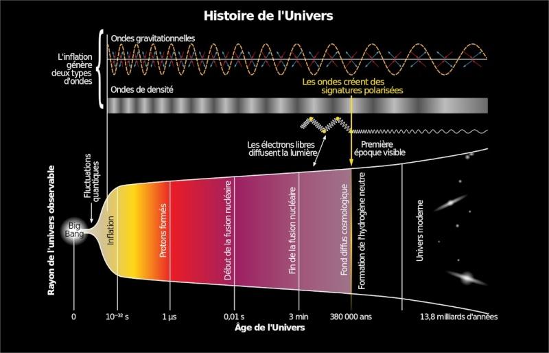 Big Bang: Hypothèse ou théorie avérée ? Bingba10