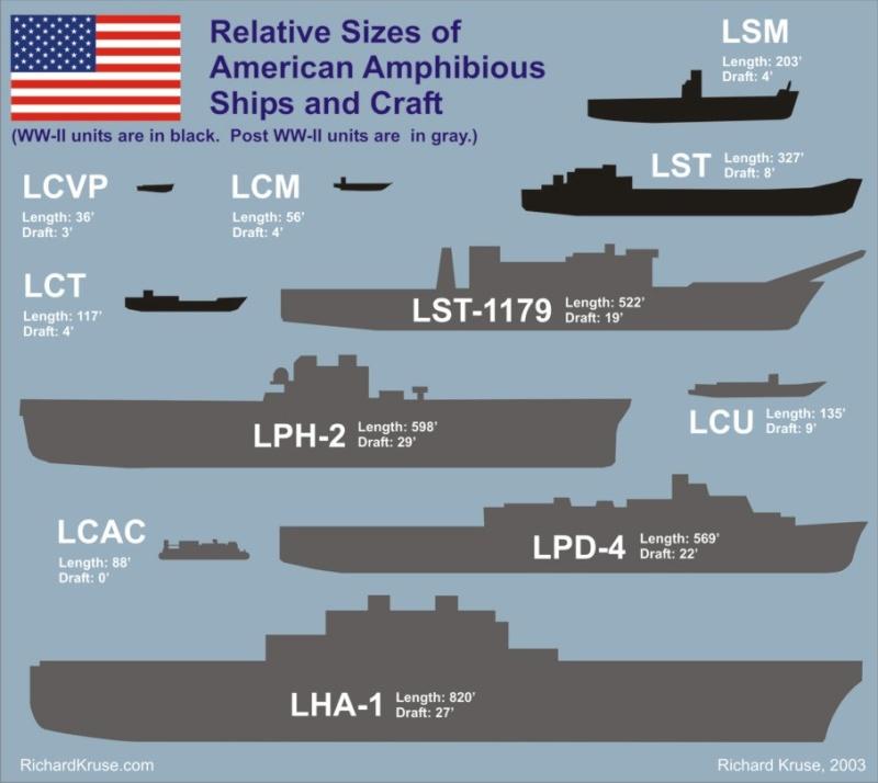 U.S. Navy Landing Ship Médium (Early) au 1/144 par pascal 72 de Revell Size_c11