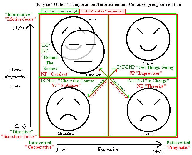 Corrélation MBTI - 4 tempéraments hippocratiques Tempyr10