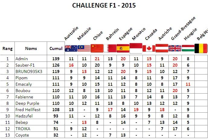 Classement Challenge F1 2015 Hongri10