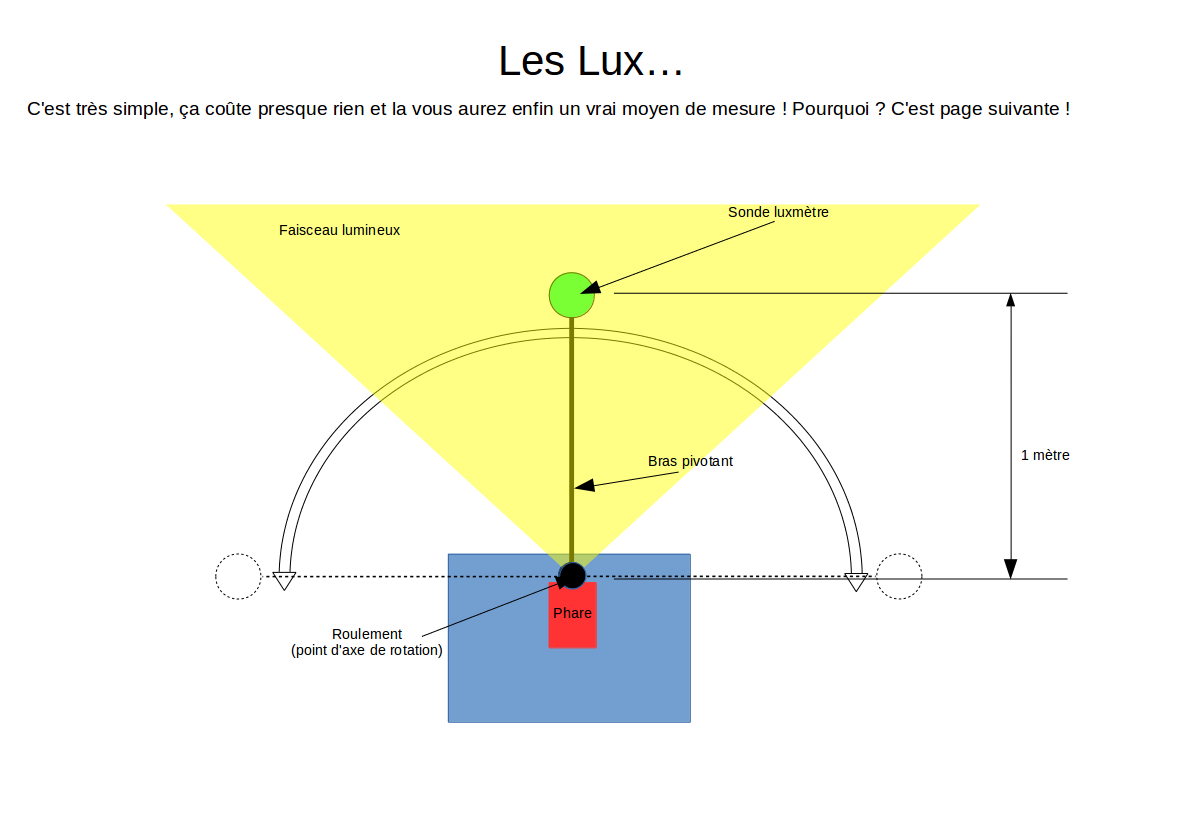Lampes : le Luxmètre a parlé ! (avec nouveau test) Mesure11
