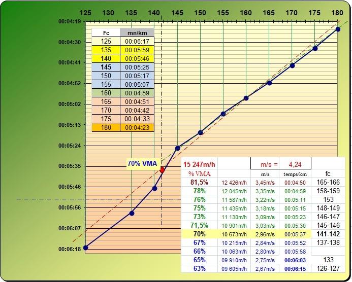 Nono17 ---> 4e test de palier - 16/08/2015 - Page 2 Test_p10
