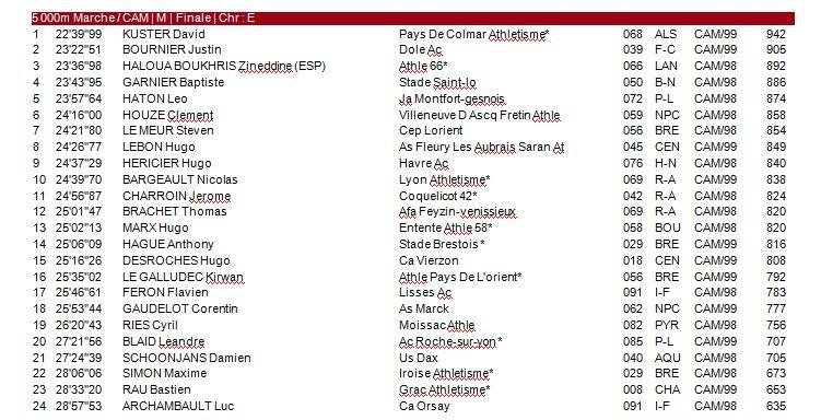 Championnat de France Cazdets - Albi - 19 Juillet 0_fch10