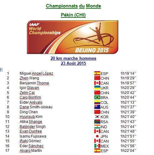 Championnat du monde,résultats du 20 km 1_cm_110