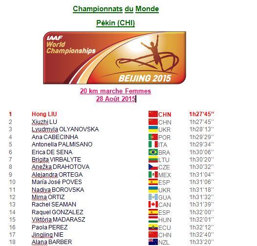 Championnat du monde, 28 août 2015 20km dames 1_cm_f10