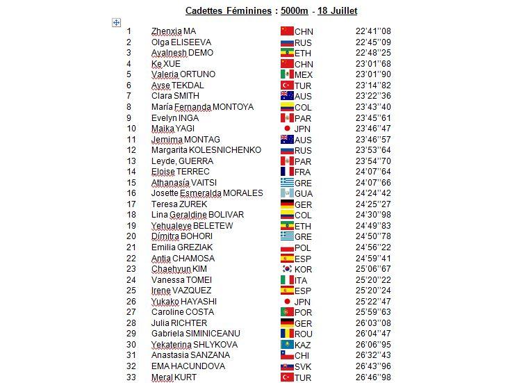 Championnat du Monde Cadettes - Cali - 18 Juillet 1_cmc10