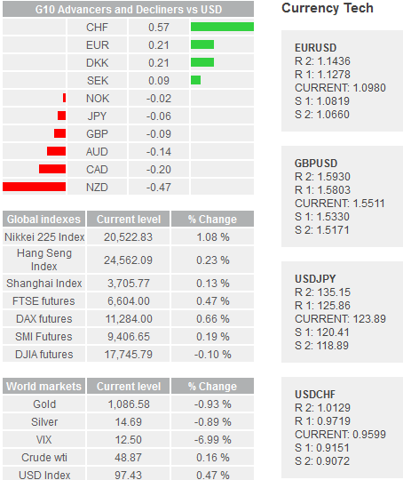Daily Forex Snapshot  - Page 2 Global10