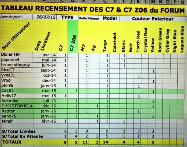 Tableau recensement C7 & C7 Z06 du forum - Page 4 Image11