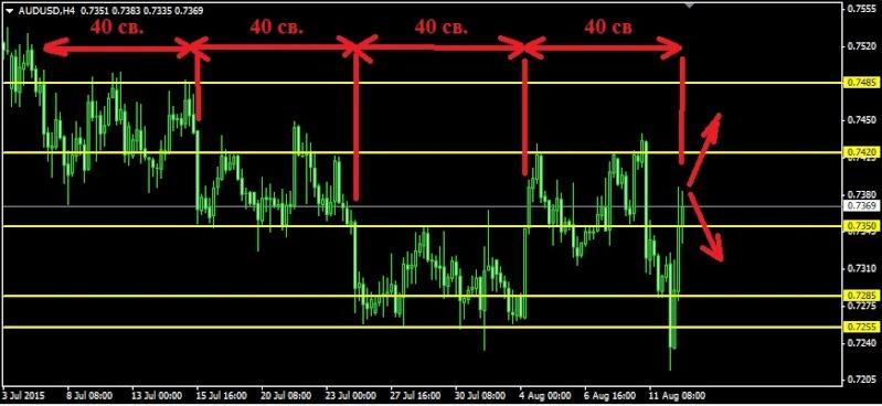 Торговля валютными парами audusd nzdusd usdcad ...jpy и т.д. - Страница 37 Audusd13