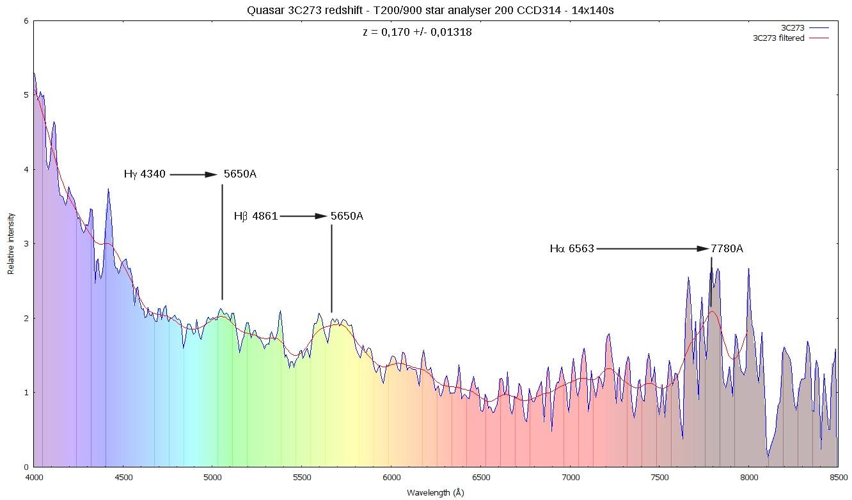 Redshift du quasar 3C273 3c273s10