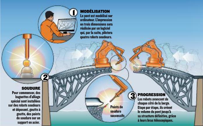 (Bientôt visible sur GE) Amsterdam, bientôt le premier pont réalisé grace à l'impression 3D 2015-035