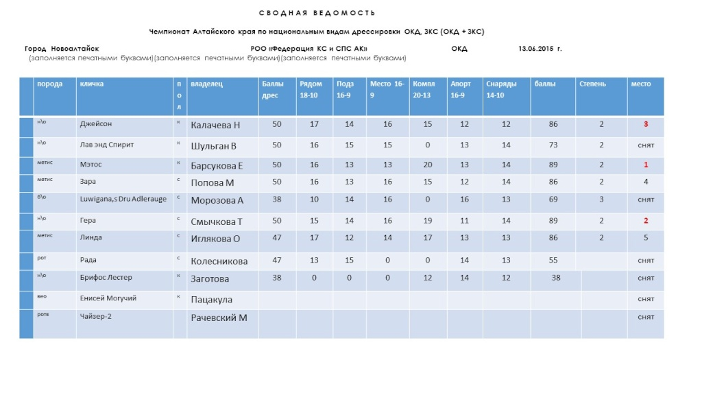Чемпионат Алтайского края ОКД,ЗКС- 13.06.2015 г. Eeezio11