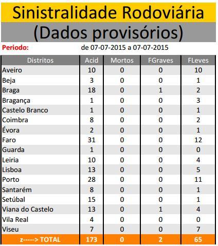 JULHO 2015 | Sinistralidade Rodoviária - Fonte : Comando Operacional da Guarda Nacional Republicana 7710