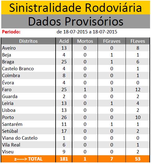 JULHO 2015 | Sinistralidade Rodoviária - Fonte : Comando Operacional da Guarda Nacional Republicana Sem_ty22