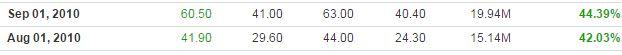 GRAN Historical Data Between 2010-2015 113