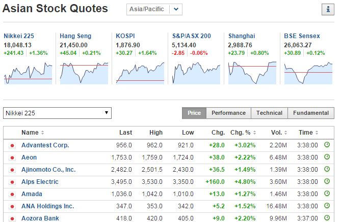 All Asia Stocks Market Up Right Now  Captur14
