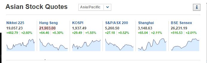 Asian Stock Market  Index Moving Like a Jet (Yesterday and Today ) Captur17