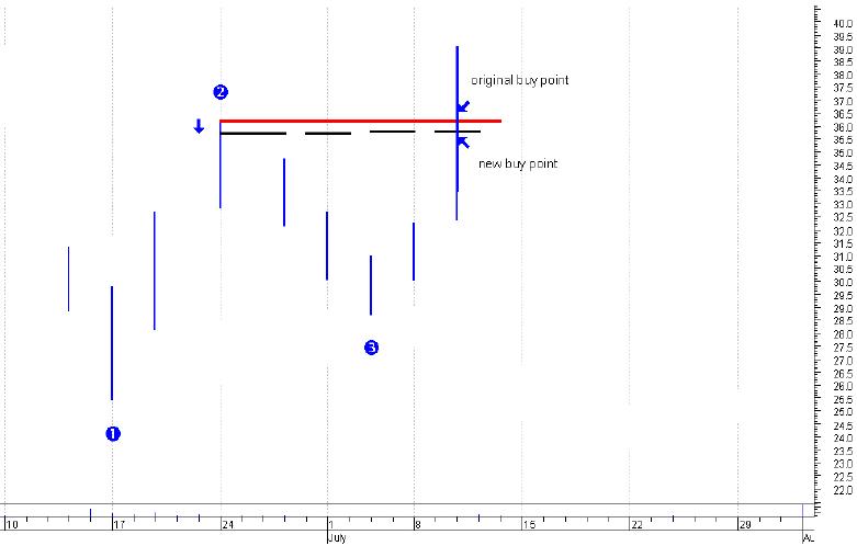 1 2 3 trading system