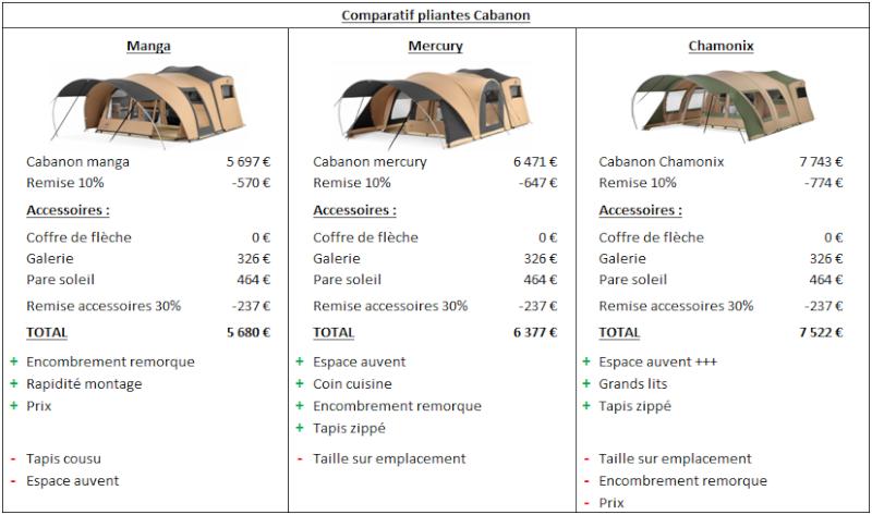 Comparatif pliantes cabanon Cabano10