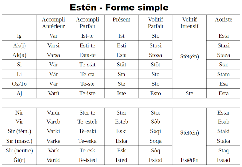 """Verbe """"ÊTRE"""" dans vos différentes langues! - Page 4 Estyn_10"""
