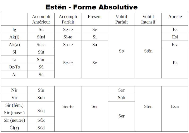 """Verbe """"ÊTRE"""" dans vos différentes langues! - Page 4 Estyn_11"""