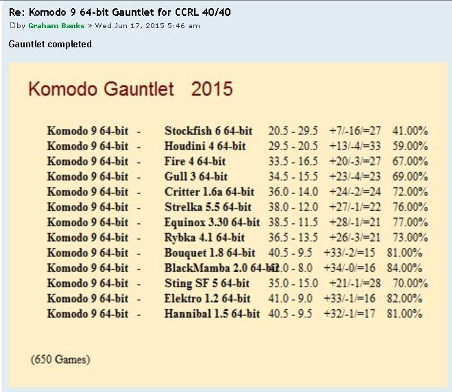 Komodo 9 the best ? Challe10