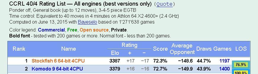 Komodo 9 the best ? Gaun110